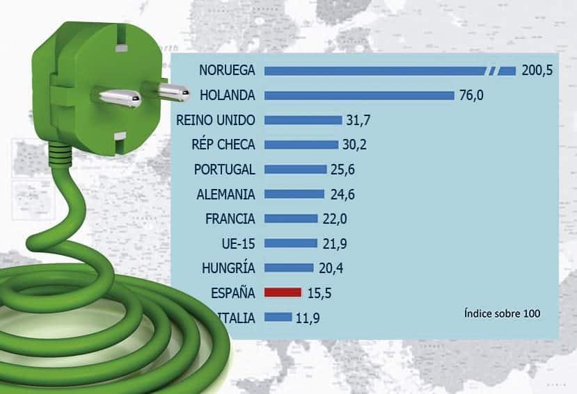 Barómetro sobre la electromovilidad en España