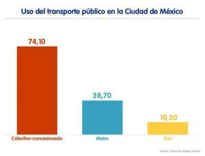 transporte público mexico df