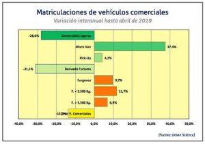 matriculaciones de Vehículos comerciales