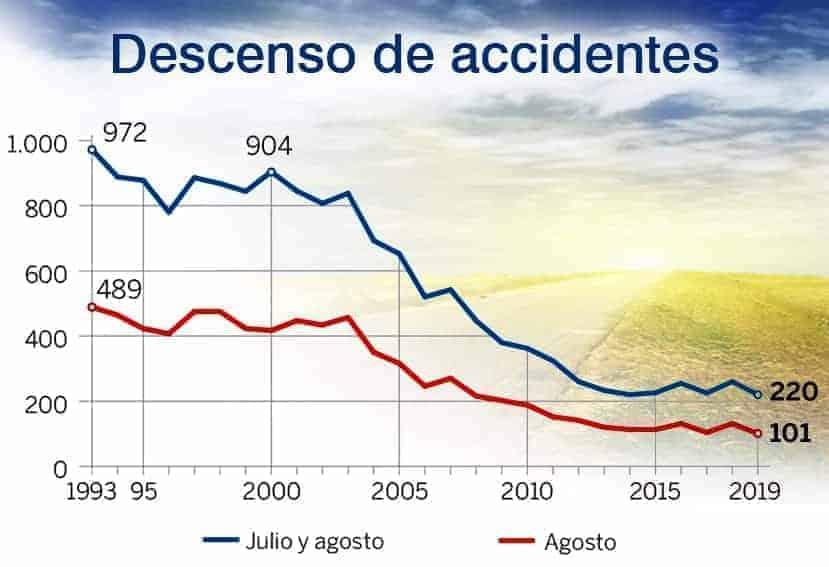 Desciende el número de fallecidos en agosto a mínimos históricos